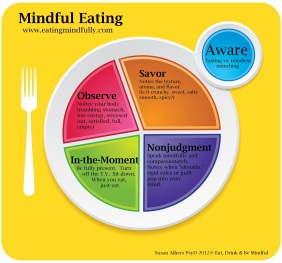 mindful plate